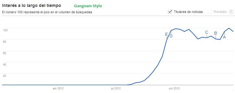 Gangnam Style trends Zeitgeist
