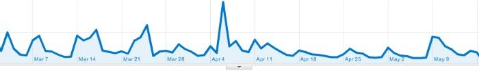 Google-Analytics-Chart
