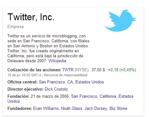 Resultado de Google con el Knowledge Graph al buscar Twitter