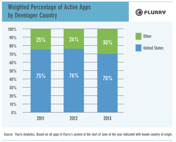 Porcentaje_Apps_Activas_País_Developer
