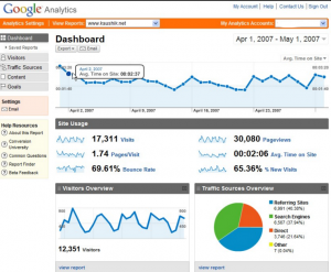 dashboard google analytics