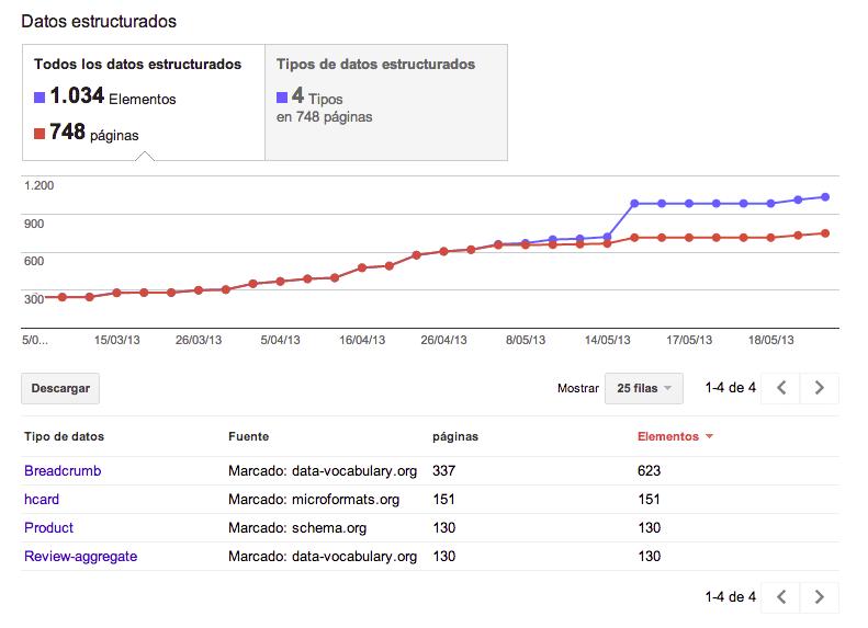 datos-estructurados