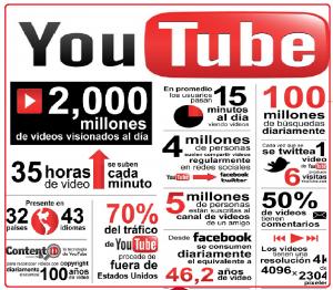 datos-youtube