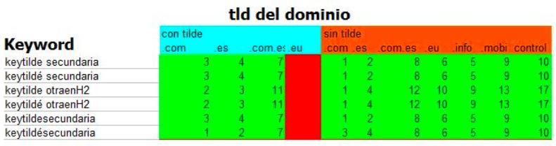 experimento-seo-dominio