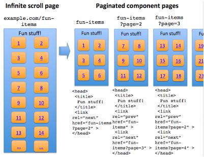recomendaciones-SEO-2-scroll-infinito-optmizado-para-buscadores