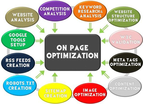 Optimzación SEO On Page