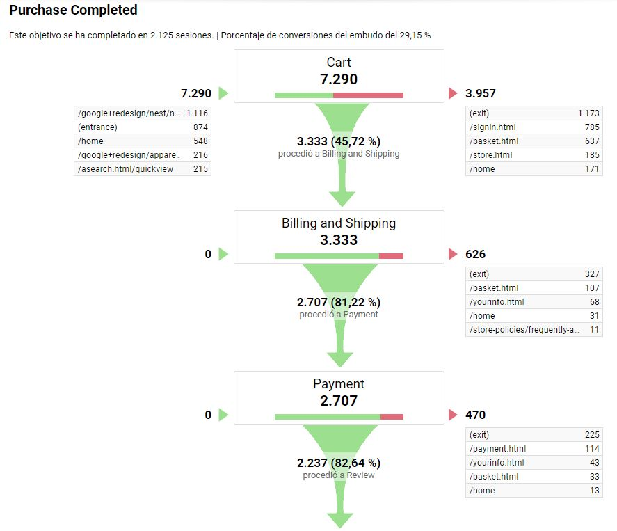 embudo conversión objetivos en analytics