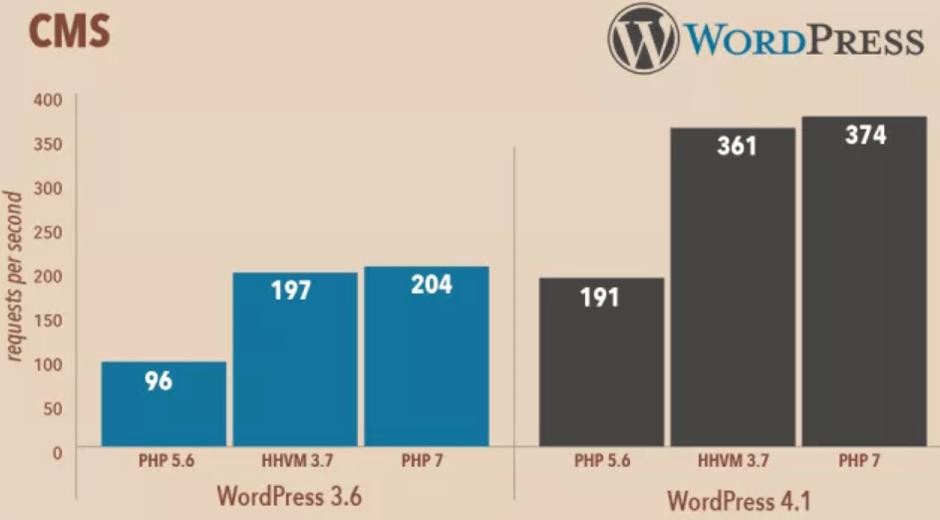 comparativa php velocidad de carga