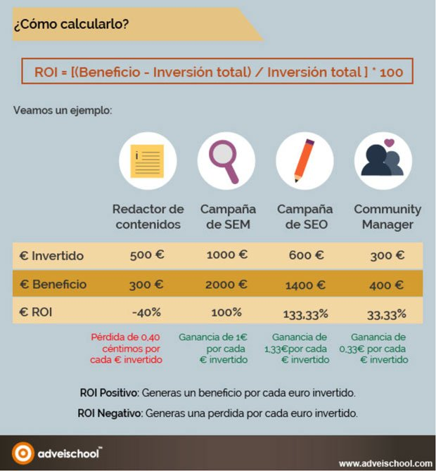 ejemplo roi en marketing
