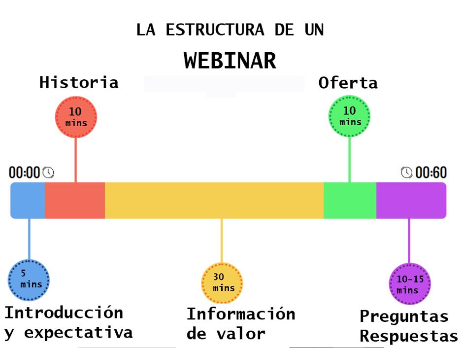 estructura de un webinar