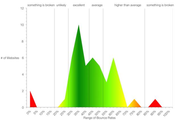 porcentaje de rebote de las webs