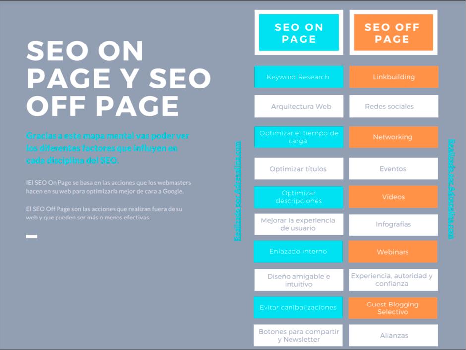 diferencias entre seo on page y seo off page