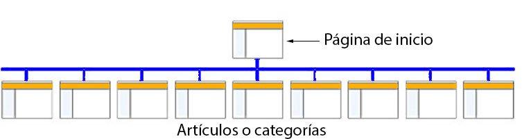 estructura web horizontal