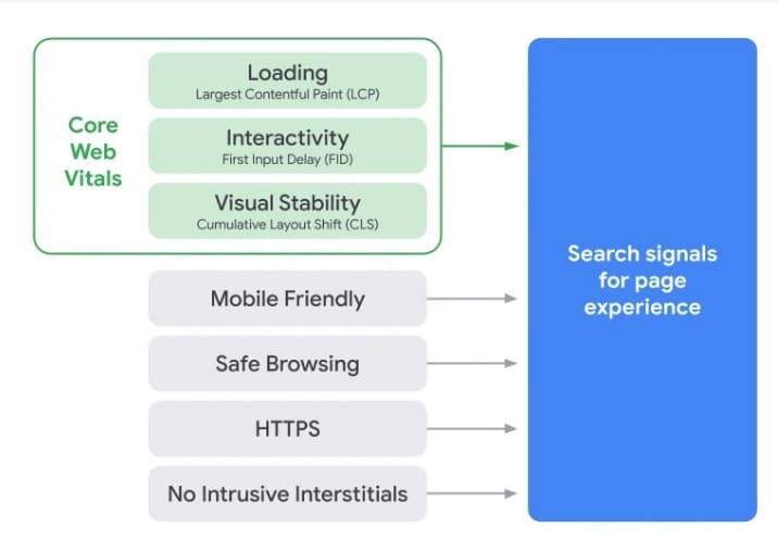 core web vitals experiencia de usuario