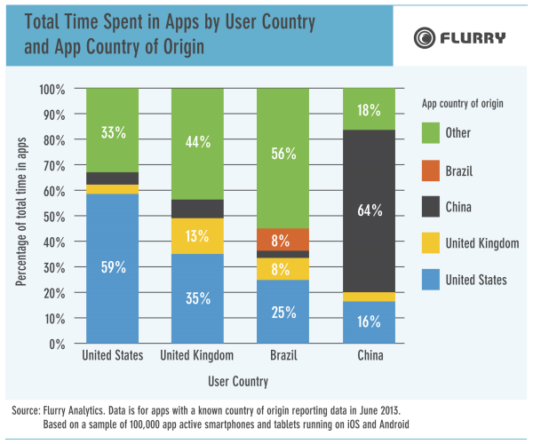 Tiempo_Consumido_Apps_Países