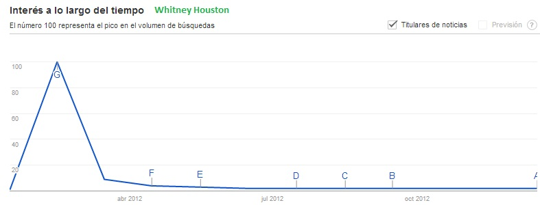 Whitney Houston trend Zeitgeist