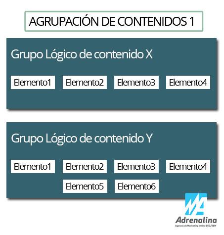 Agrupación de contenidos en Google analytics