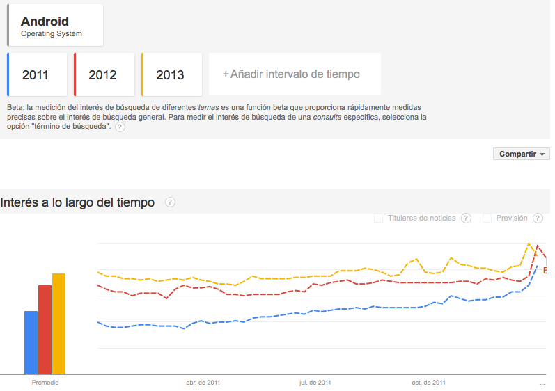 tendencias android