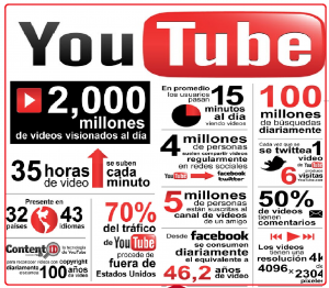 datos-youtube