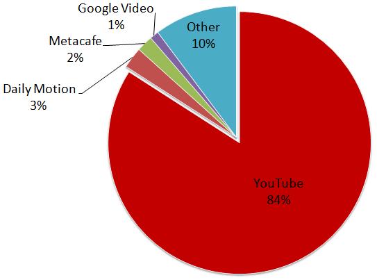 Las plataformas de vídeos online con más búsquedas