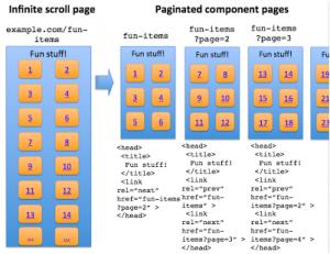 recomendaciones SEO 2 scroll infinito optmizado para buscadores